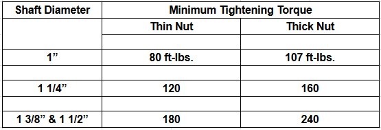 jan nut torque table
