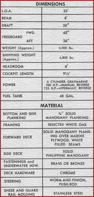 1956 sea breze specifications